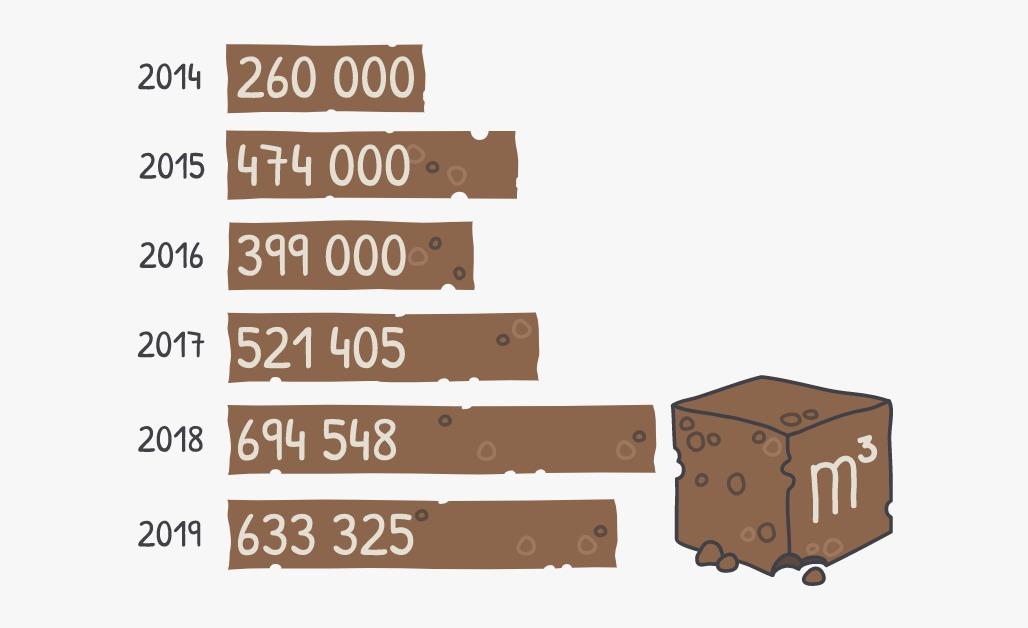 Statistikas attēlojums