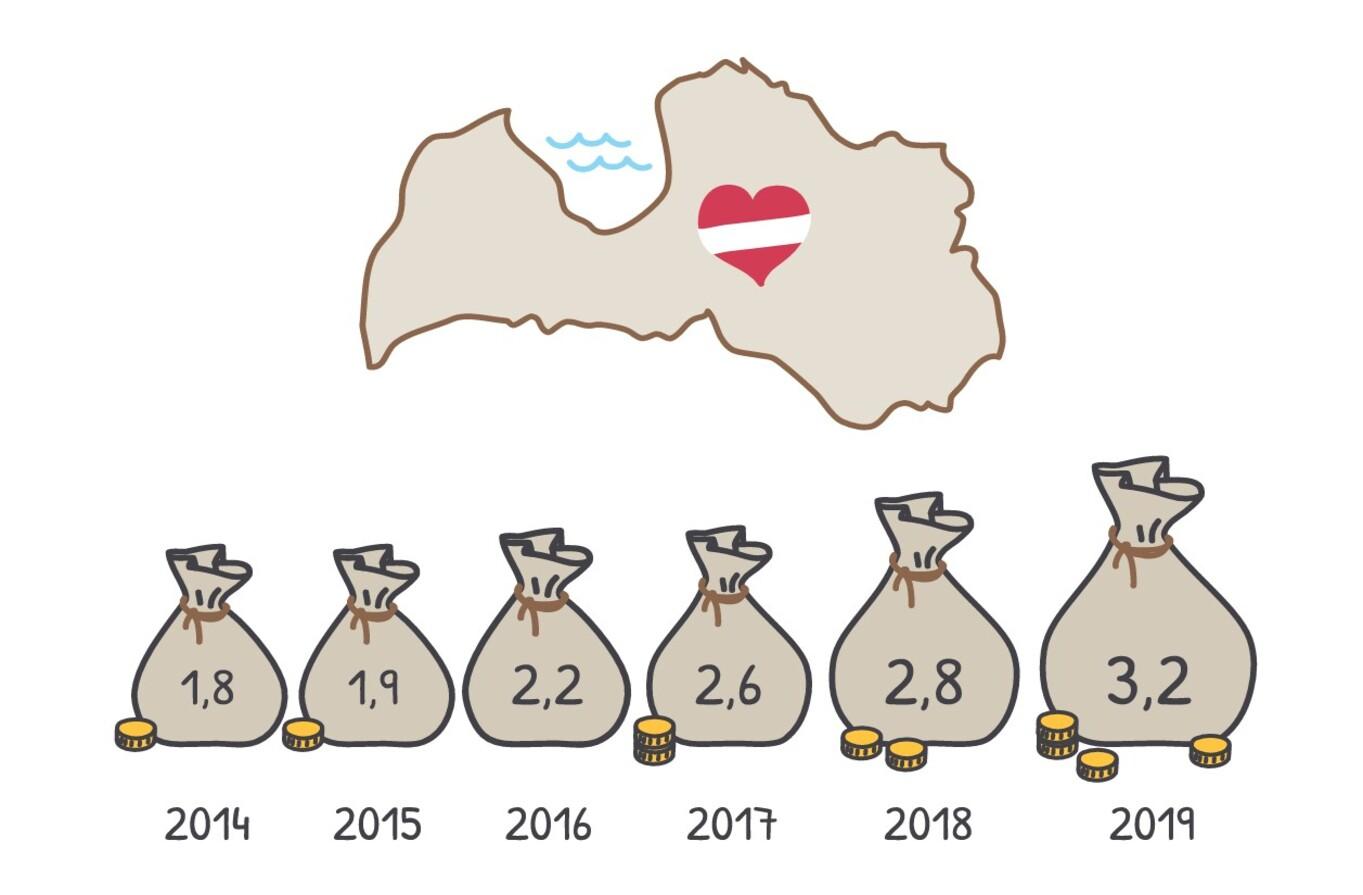 Nodokļu statistikas attēlojums